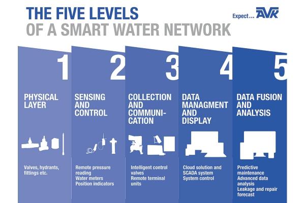 5levelsofasmartwaternetworkfoto1.jpg
